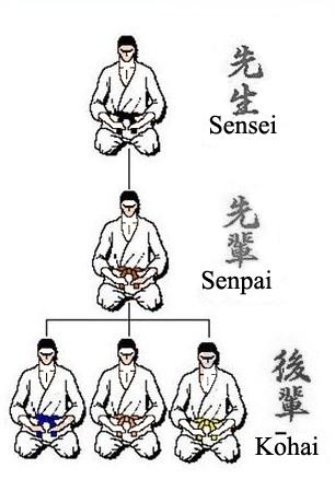 Thứ tự phân cấp Sensei - Senpai - Kohai