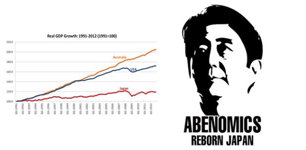 Hiệu quả của Abenomics?