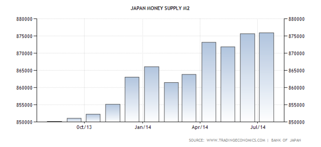 japan-money-supply-m2