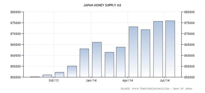 japan-money-supply-m2