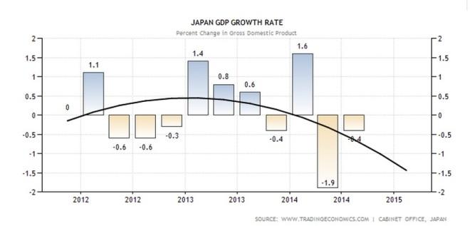 dự báo tăng trưởng GDP Nhật Bản quý tiếp theo